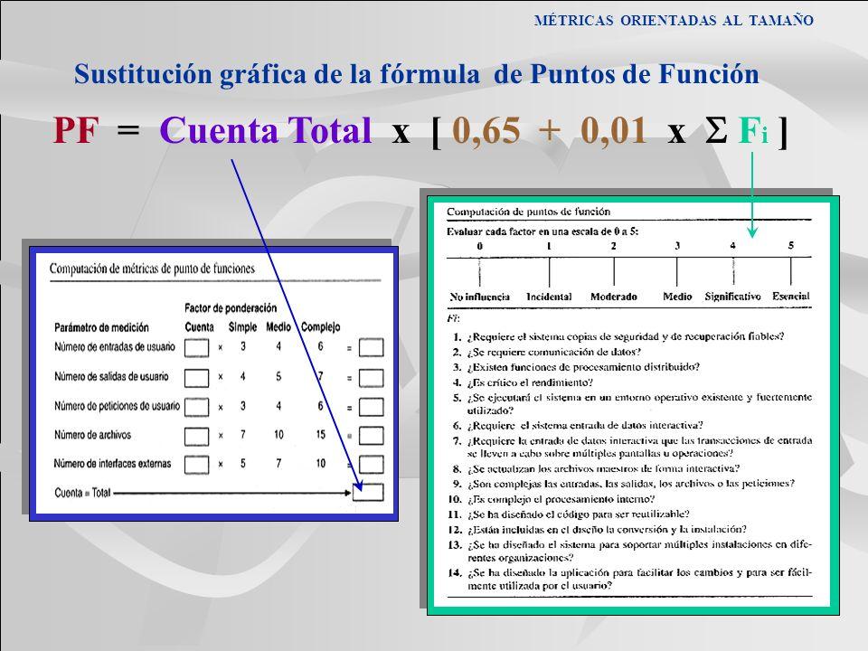 PF = Cuenta Total x [ 0,65 + 0,01 x S Fi ]